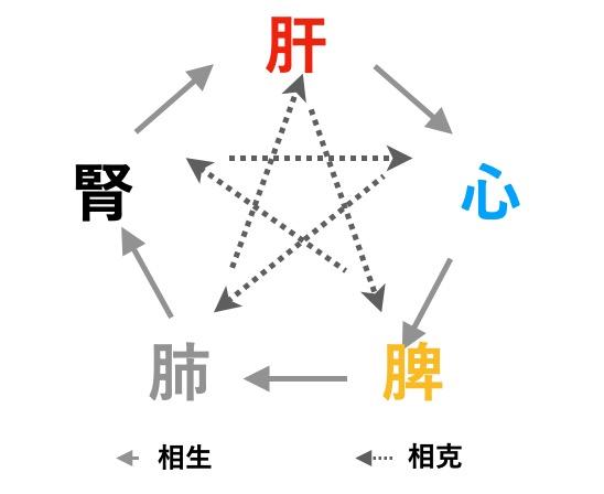 東洋医学の五行の関係